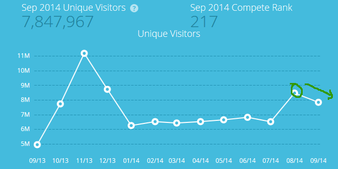 upworthy-traffic-sept-2014